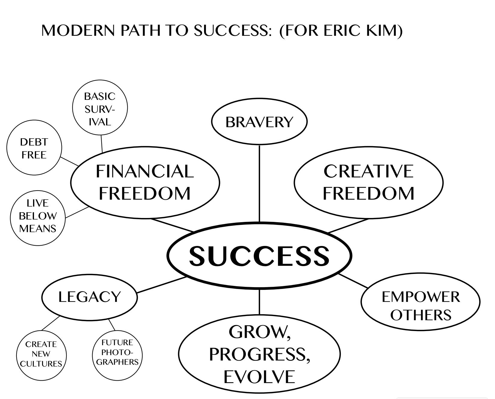 How do you define success essay