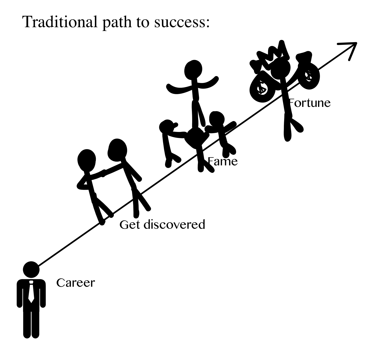 The traditional path to success.