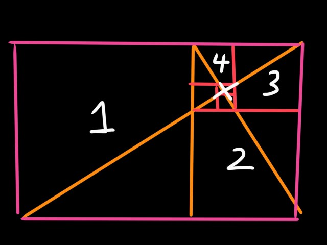 Golden triangle divided into 1, 2, 3, 4. Study this when at home.