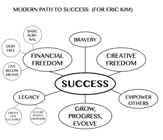 How I Measure Success