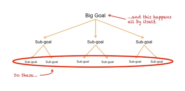 The magic of sub-goals
