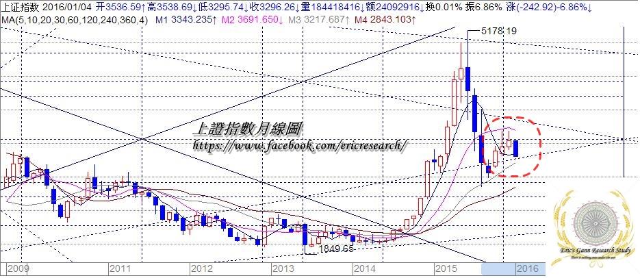 江恩港股分析:5 Jan 2016 2016突襲 - 小龍江恩研究社