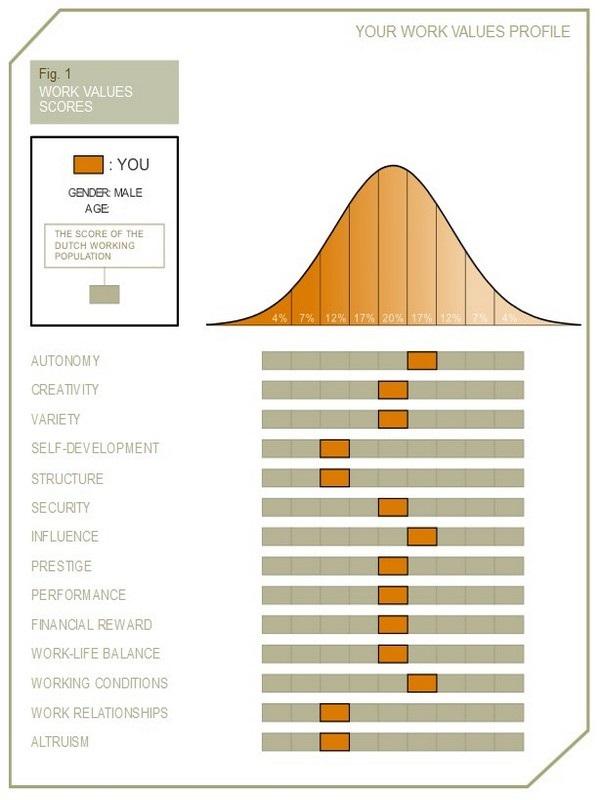 Work Value Test
