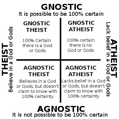 Gnostic, Agnostic, Theist, Atheist