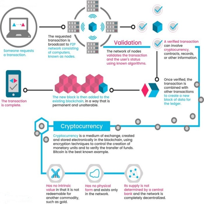 How Cryptocurrency Functions