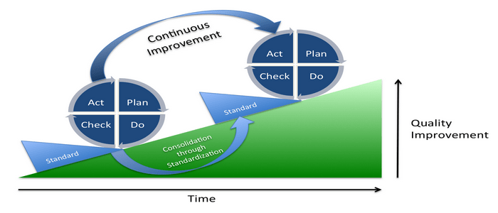 PDCA Process