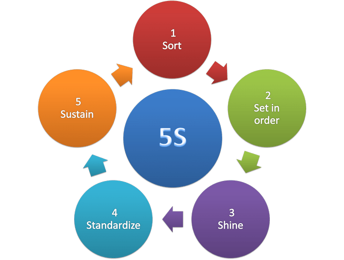 The 5S Methodology
