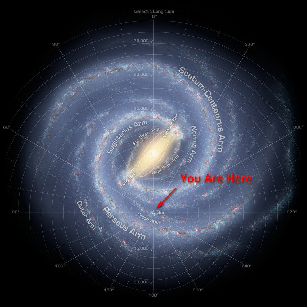 Milky Way - You Are Here