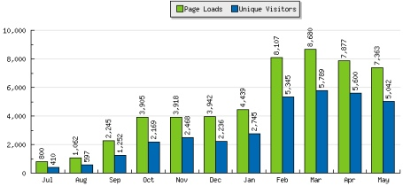 web statistics chart for Eric Stoller's Blog