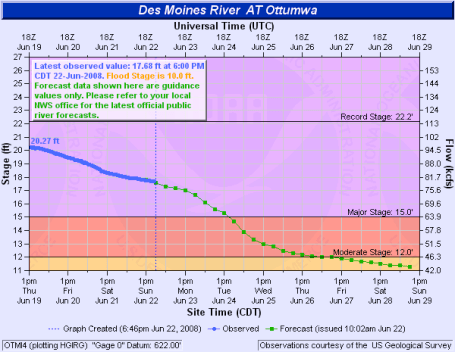 Ottumwa Iowa flooding hydrologic data