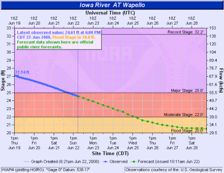 Wapello Iowa flooding hydrologic data