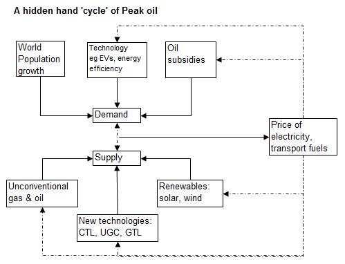 The Demand and Supply Cycle of Peak Oil (2/3)