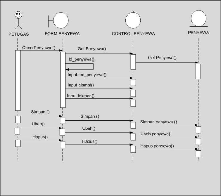 Sequence Diagram pada PT Bendi Car   TechnoNews