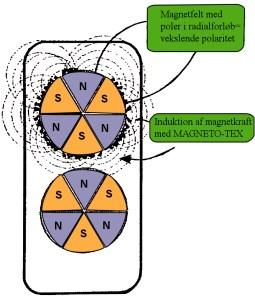 vekselmagnet