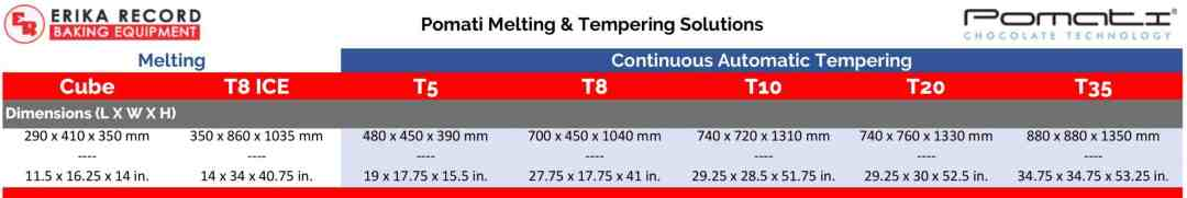Chocolate Tempering Units   Pomati Production Equipment   Dimensions