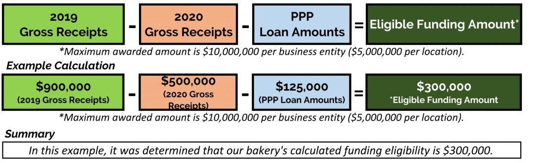 Restaurant Revitalization Fund Calculation For Businesses Established Before 2019
