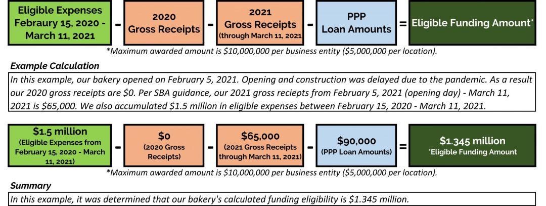 Restaurant Revitalization Fund Calculation For Businesses Established During 2020 or 2021