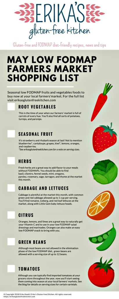 Infographic with low FODMAP produce available at farmers markets during the month of May.