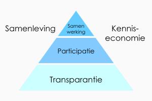Wie de stap naar open overheid en organisatie 3.0 wil zetten moet investeren in transparantie zodat participatie en samenwerking worden versterkt en producten en diensten beter aansluiten bij de praktijk van werkvloer en burger