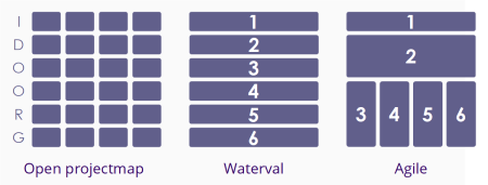 Waterval vs agile indeling open projectmap