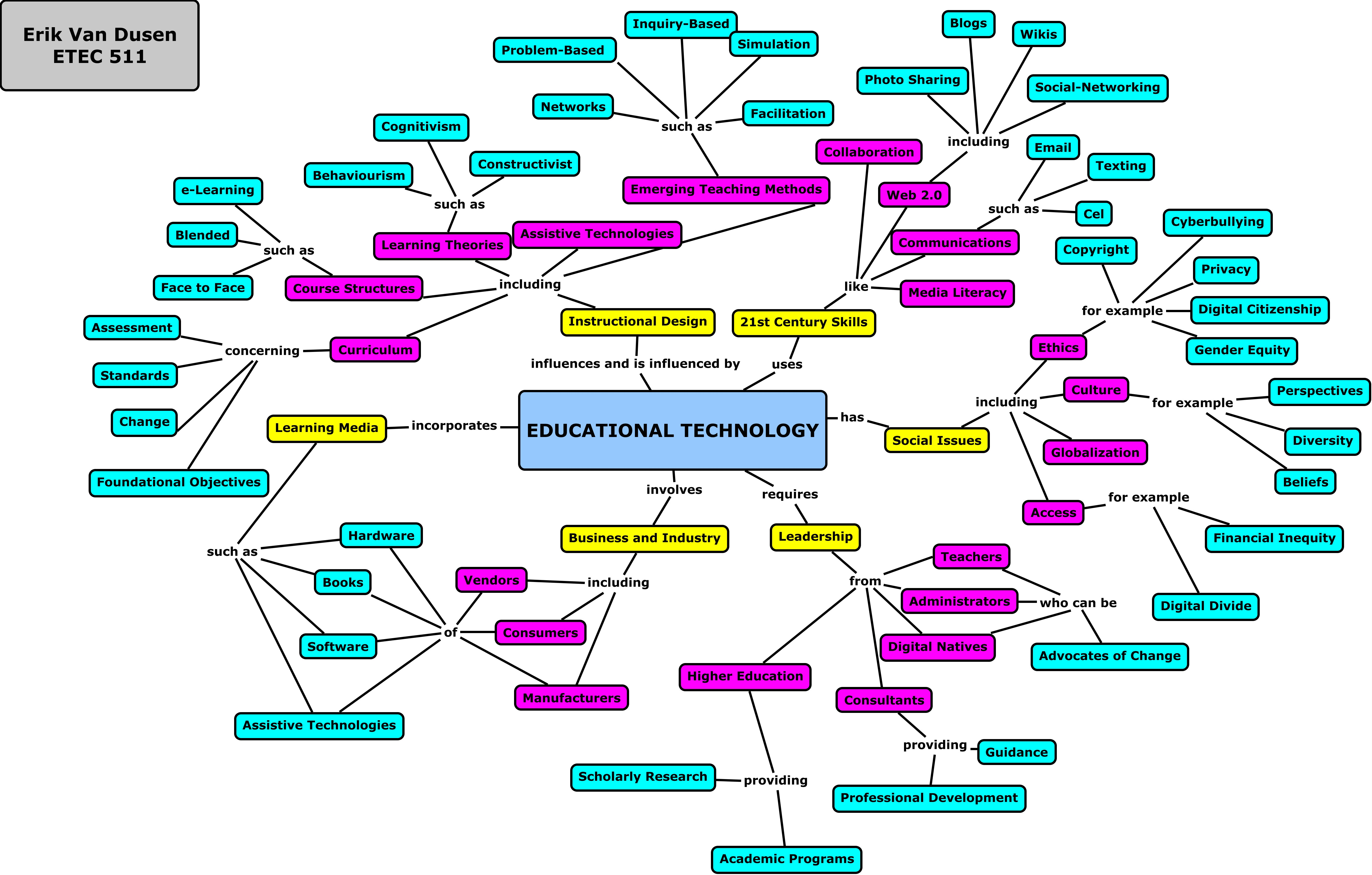 Etec 511 Assignment 1 Mapping Educational Technology
