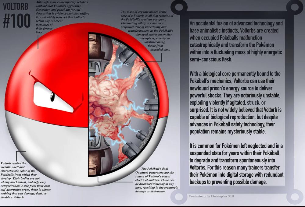 Este libro explora la anatomía (del terror) de los pokémon