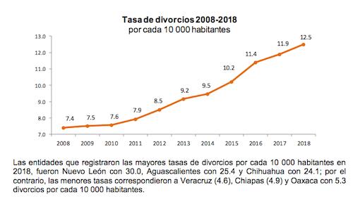 Foto Tasa Divorcios México 2 Novimbre 2019