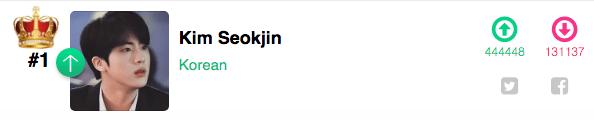 Jin de BTS gana el más guapo del mundo en King Choice