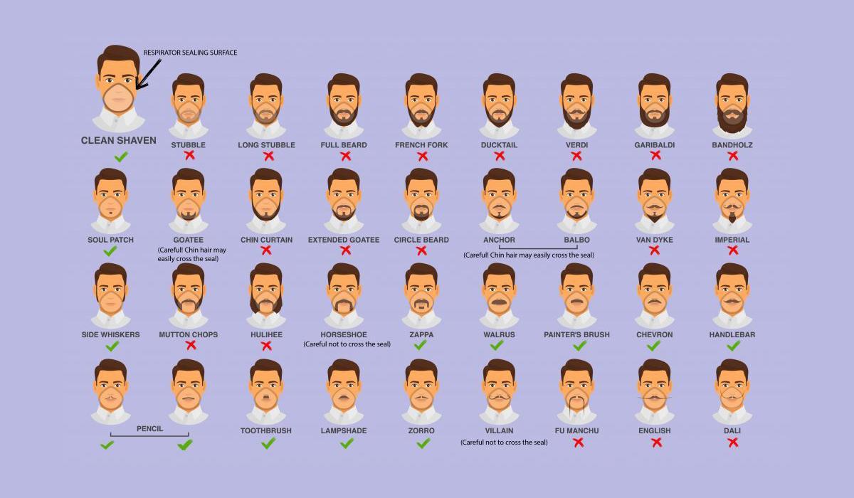 barba y bigote coronavirus