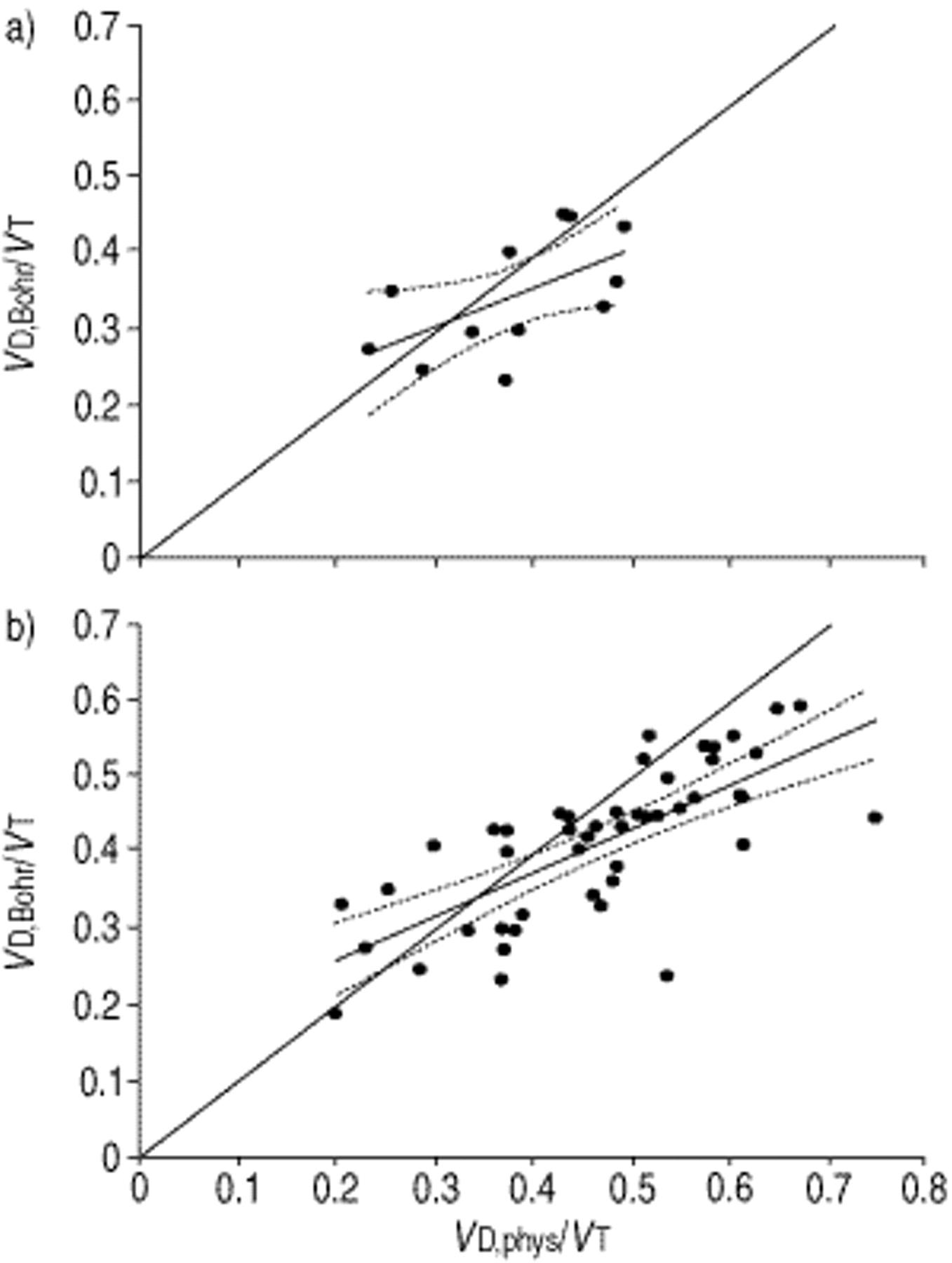 Noninvasive Measurement Of Mean Alveolar Carbon Dioxide