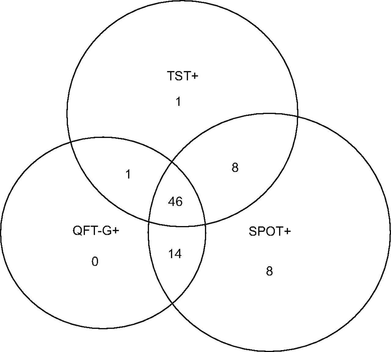 Comparison Of Two Commercial Interferon Assays For Diagnosing Mycobacterium Tuberculosis