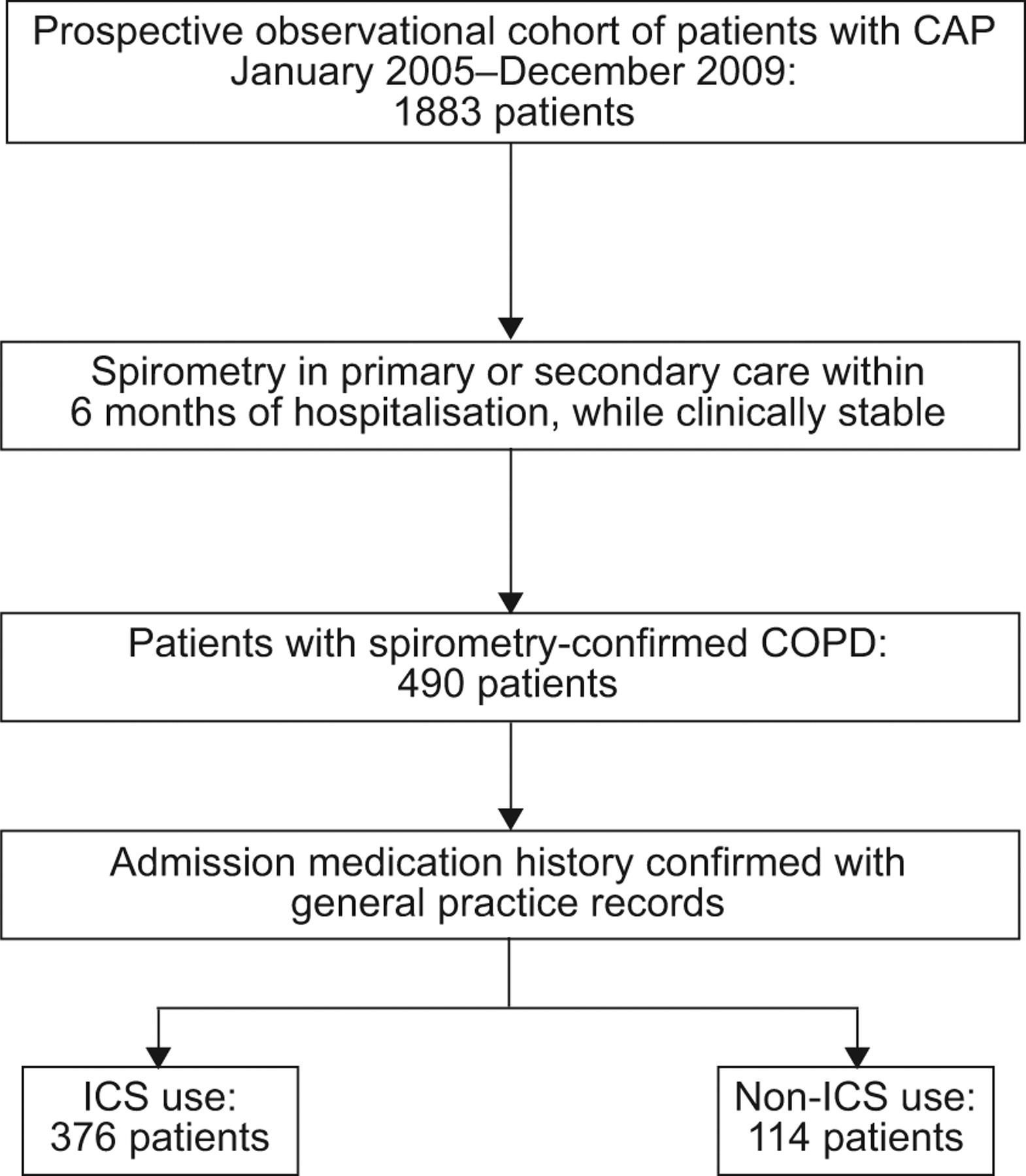 Copd Inhaler Comparison Chart