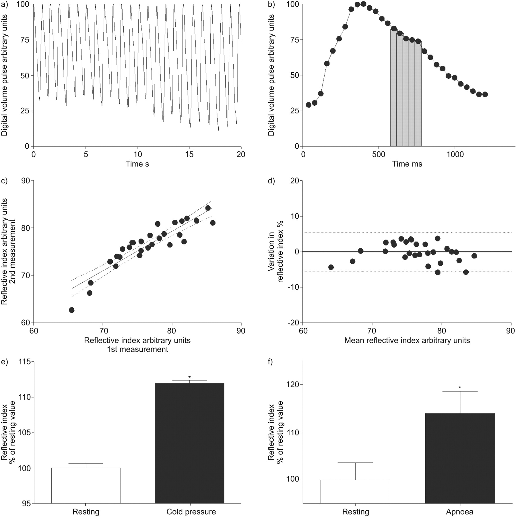 Nasal Continuous Positive Airway Pressure Influence On