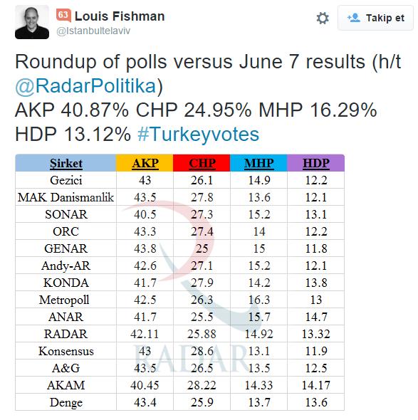 FireShot Capture 15 - Louis Fishman Twitter'da_ _Roundup of _ - https___twitter.com_Istanbultelavi