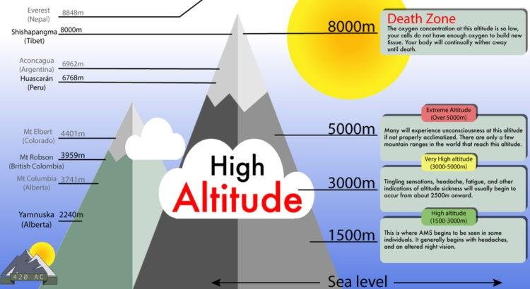 Mal di montagna e altitudine