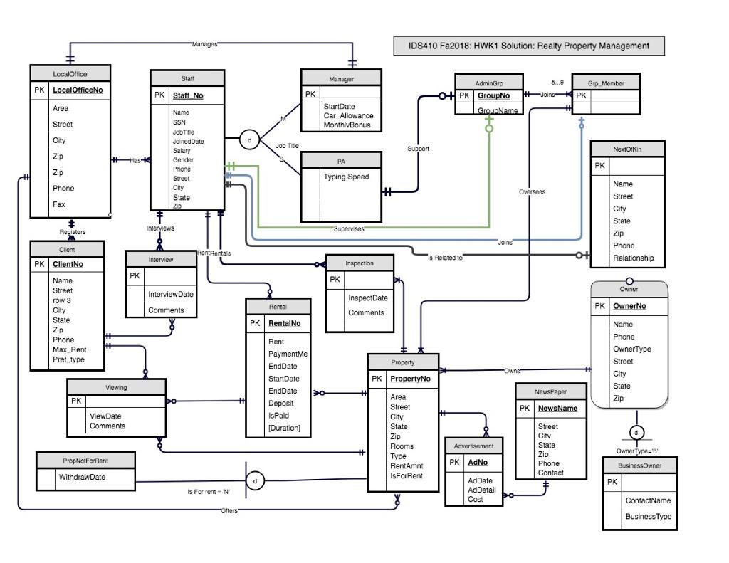 Er Diagram Logical Design