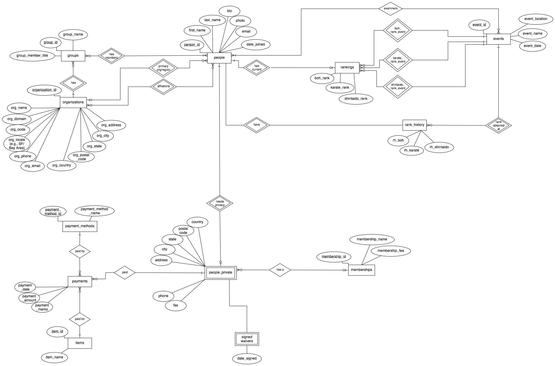 Er Diagram For Online Cake Shop