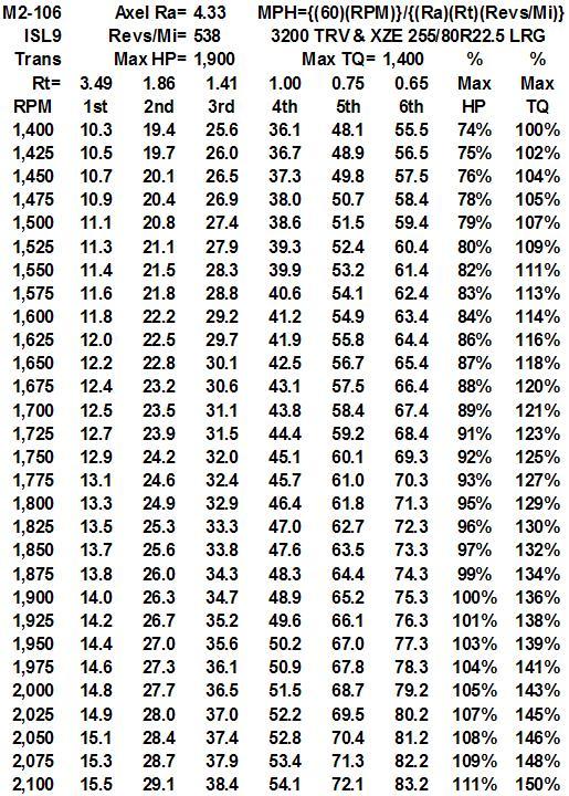 Rpm Mph Conversion Chart