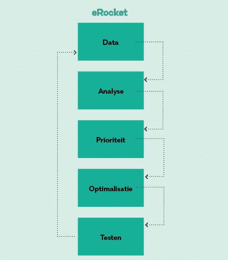 website conversie optimalisatie