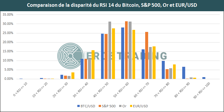 Evolution du RSI de l'EUR/USD, Bitcoin, S&P 500 et Or
