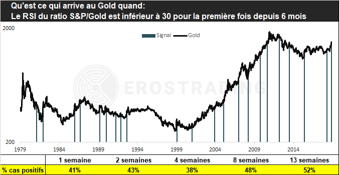 Ratio S&P500 / Cours de l'or 2