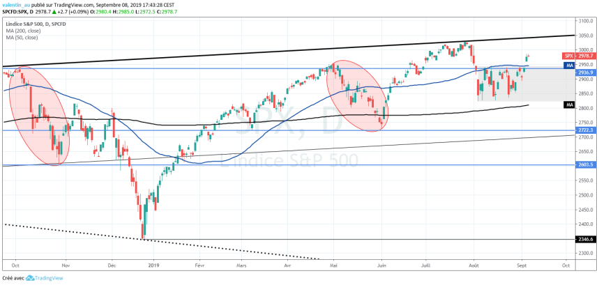 Analyse technique du cours du S&P 500