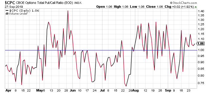 Put/Call Ratio CBOE