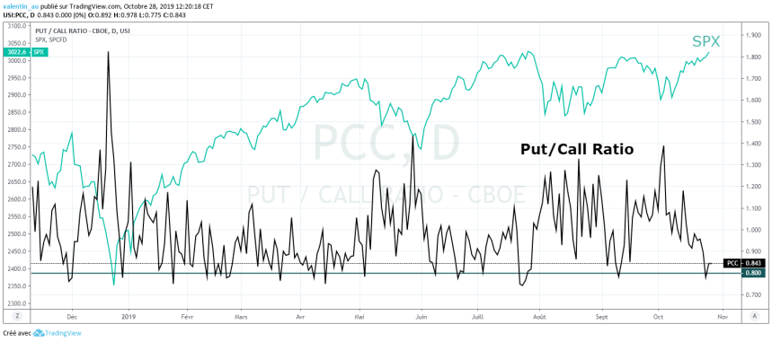 Graphique du cours du Put/Call Ratio