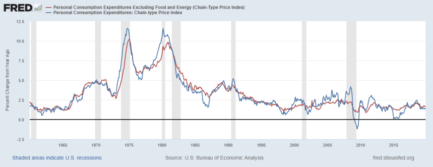 Inflation PCE Fed