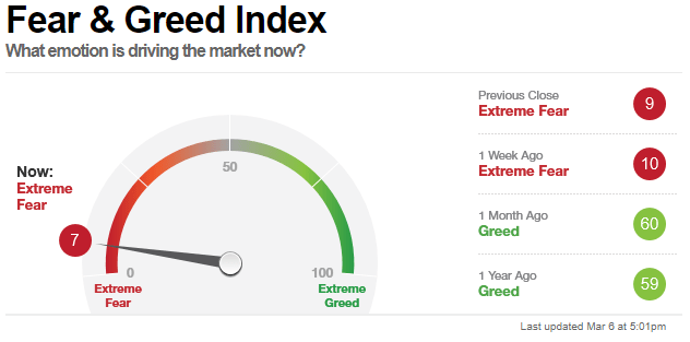 Fear & Greed Index CNN