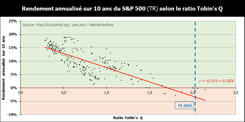 Performance future du S&P 500 selon le ratio Tobin's