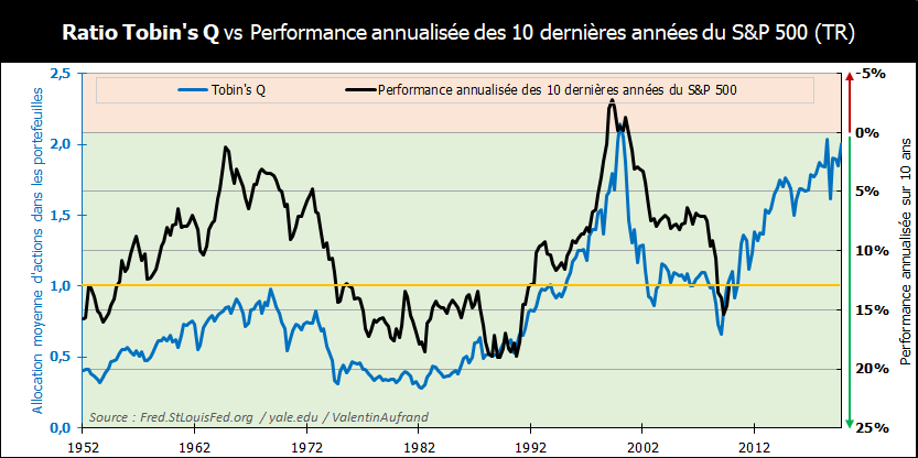Performance future du S&P 500 selon le ratio Tobin's Q