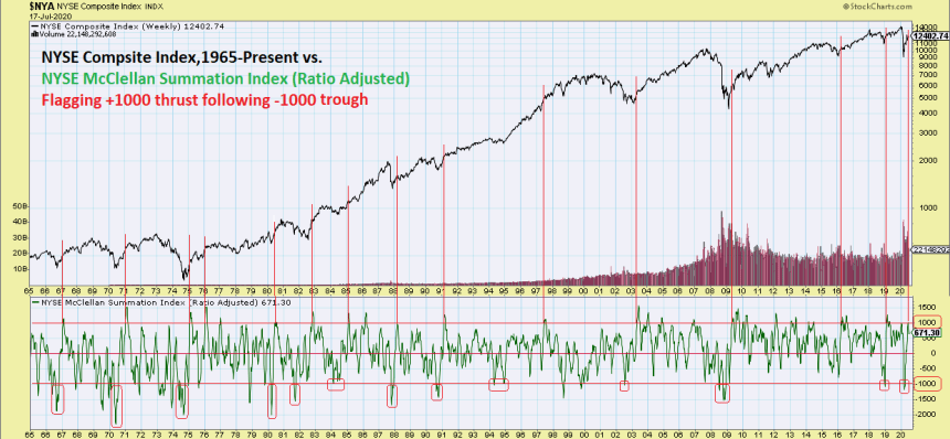 McClellan Summation Index signal bull-market