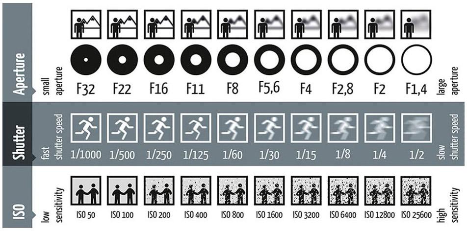 Immagini utili per scattare fotografie – schemi ed esempi